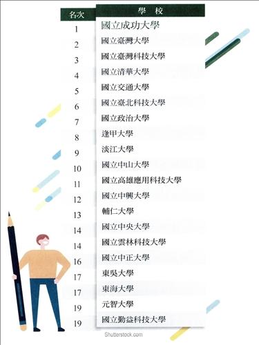 21年連霸「企業最愛大學生」!