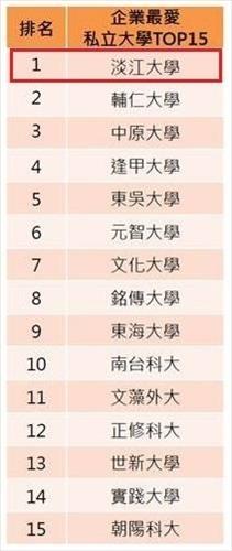 2019企業最愛大學生•淡江掄魁私校第一