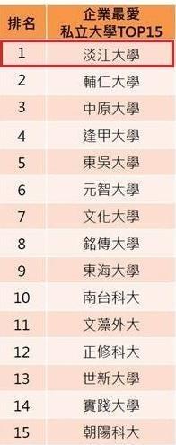 2019企業最愛大學生•淡江22度掄魁私校第一