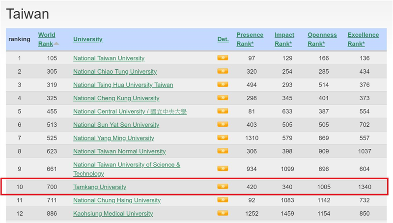資料來源:2019年1月世界大學網路排名(Ranking Web of Universities)