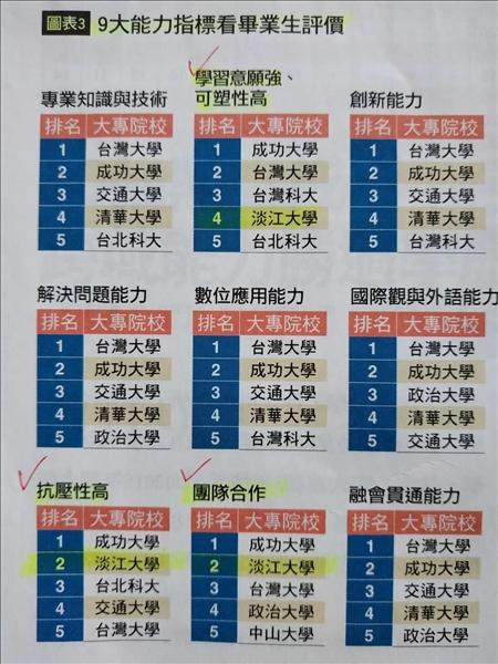 調查依9大能力指標評比各校畢業生,本校在私校排名中奪得8項冠軍。在抗壓性、團隊合作兩項指標均排名全國第2,僅次於成功大學;在學習意願強與可塑性高方面,亦排名全國第4,表現非常亮眼。(資料來源:108年2月《Cheers》雜誌)