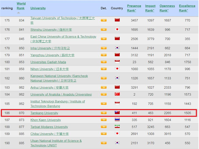 圖2-2019年7月世界大學網路排名,淡江於亞洲排名第186名。(108.8.21網站更新資料)