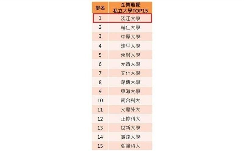 本校在私立大學排序第1名。(資料來源:108年2月《Cheers》雜誌