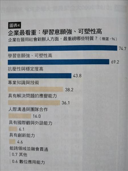企業看重的9大能力,首重學習意願強與可塑性高(74.7%)、抗壓性與穩定度高(69.2%)兩大特質。(資料來源:108年2月《Cheers》雜誌)