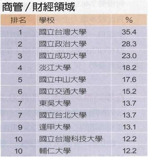 根據遠見雜誌與104人力銀行合作,針對企業進行「2010年碩士生評價與需求」之調查結果,本校整體表現再次蟬連私校第1名,總體排名為第7名,是唯一進入前10名的私立大學。