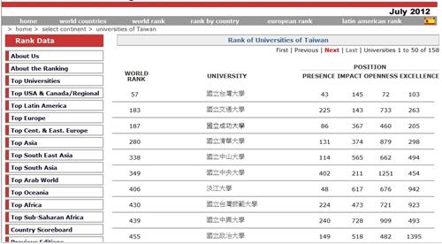 2012年7月世界大學網路排名,本校全球第406,國內排名第7,且為唯一排名世界前五百大之私立大學。