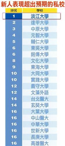 《Cheers》雜誌「企業最愛私校大學生」調查,本校15連霸。