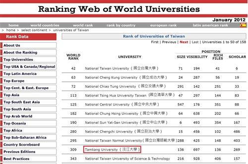 2012年1月世界大學網路排名,本校全球第309,亞洲第43,國內第10,蟬聯私校第1