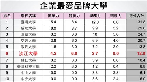 「2012大學品牌力」調查,本校排名全國第六,蟬聯私校第一。