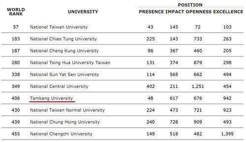 2012年7月世界大學網路排名,本校全球第406,國內排名第7,私校第1,且為唯一排名世界前五百大之私立大學。