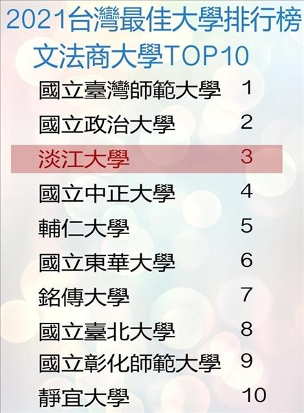 《遠見》雜誌公布「2021台灣最佳大學排行榜」調查中,本校在「文法商大學」排名全國第3、也是私校排名第1。(資料來源/遠見雜誌2021年7月號、製表/淡江時報)