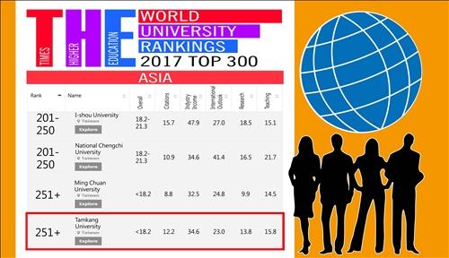 本校進入Times Higher Education(THE)亞洲排名前300大