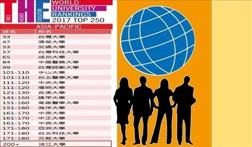 本校進入Times Higher Education(THE)亞太地區第200+名