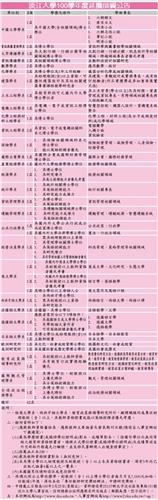 淡江大學100學年度延攬師資公告