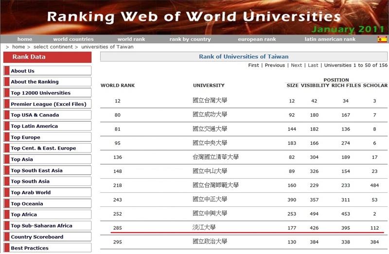 世界大學網路排名大前進:本校為國內第一且為唯一排名世界前300大之私立大學。