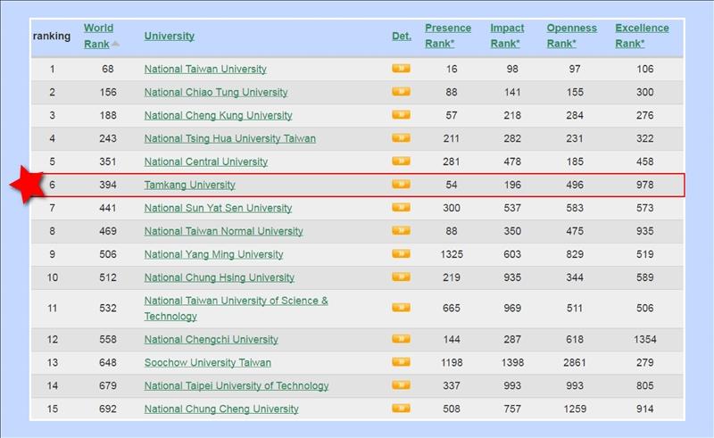 世界大學網路排名本校全球第394、亞洲第34、全國第6,並蟬聯台灣私校第一。