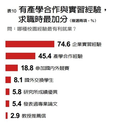 企業最愛研究生,本校排名全國第十、私校第一。