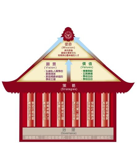 淡江大學經營理念--品質屋