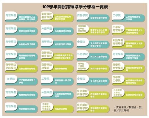 109學年度跨領域學分學程一覽表