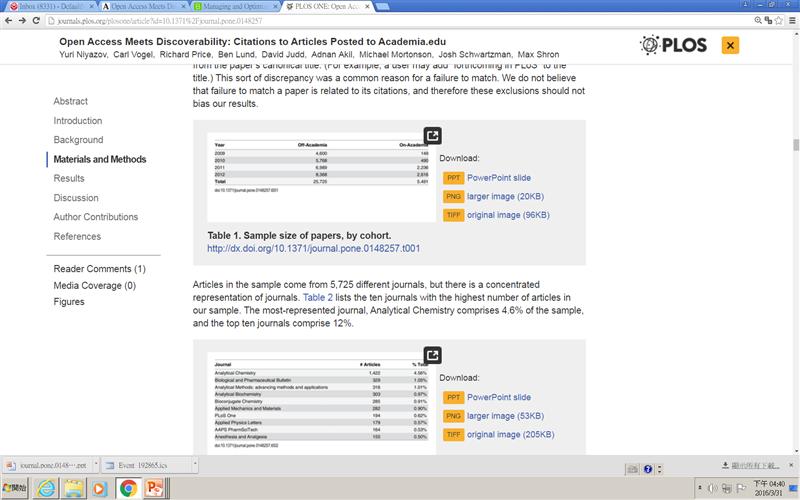 PLoS期刊文章也提供每張圖與表的Altmetrics