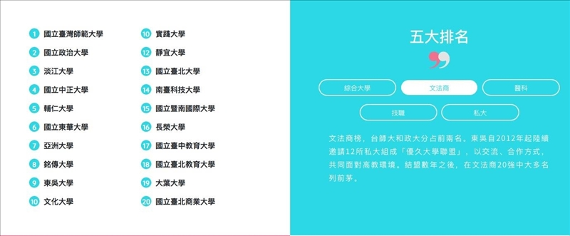 封面圖片:臺灣最佳大學排行榜~本校獲文法商類私校第一